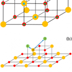 F. Nita, C. Mastail, et G. Abadias, « Three-dimensional kinetic Monte Carlo simulations of cubic transition metal nitride thin film growth », Phys. Rev. B, vol. 93, no 6, p. 064107, févr. 2016