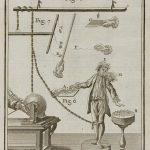Leçons de physique expérimentale / Jean-Antoine Nollet.– Paris : Hippolyte-Louis Guerin & Louis-François Delatour, 1764 (Poitiers, Bibliothèques universitaires, Fonds ancien, 31167)