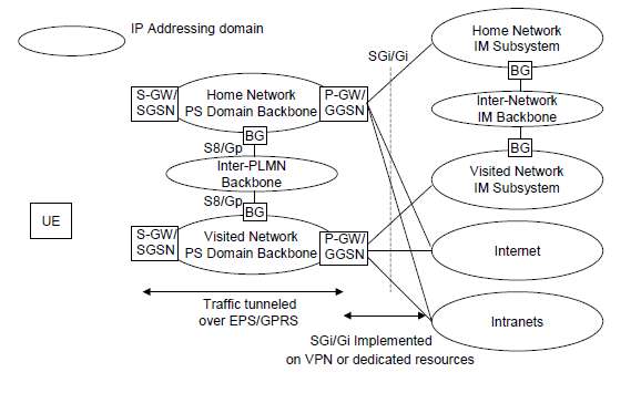 Volte_roaming_IP_domain
