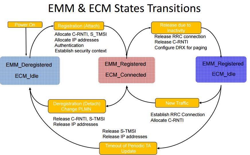 ECM_EMM