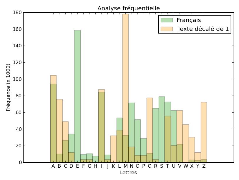 Comparaison des histogramme de fréquence - texte chiffré décalé de 1