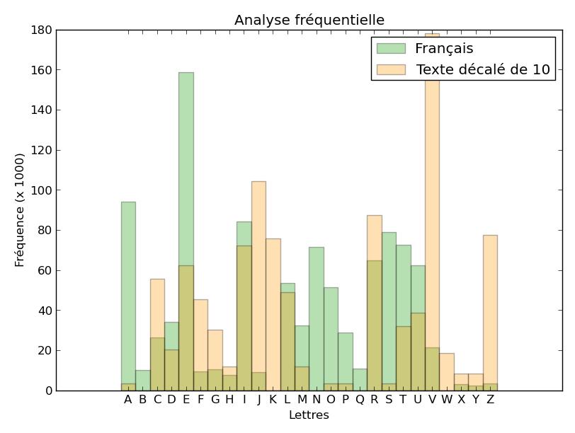 Comparaison des histogramme de fréquence - texte chiffré décalé de 10