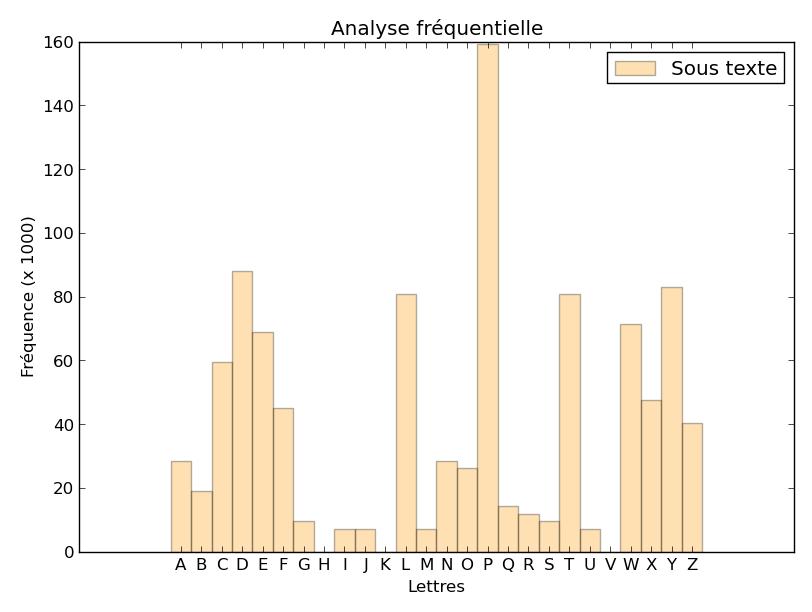 Analyse fréquentielle d'un sous-texte (une lettre sur 4)