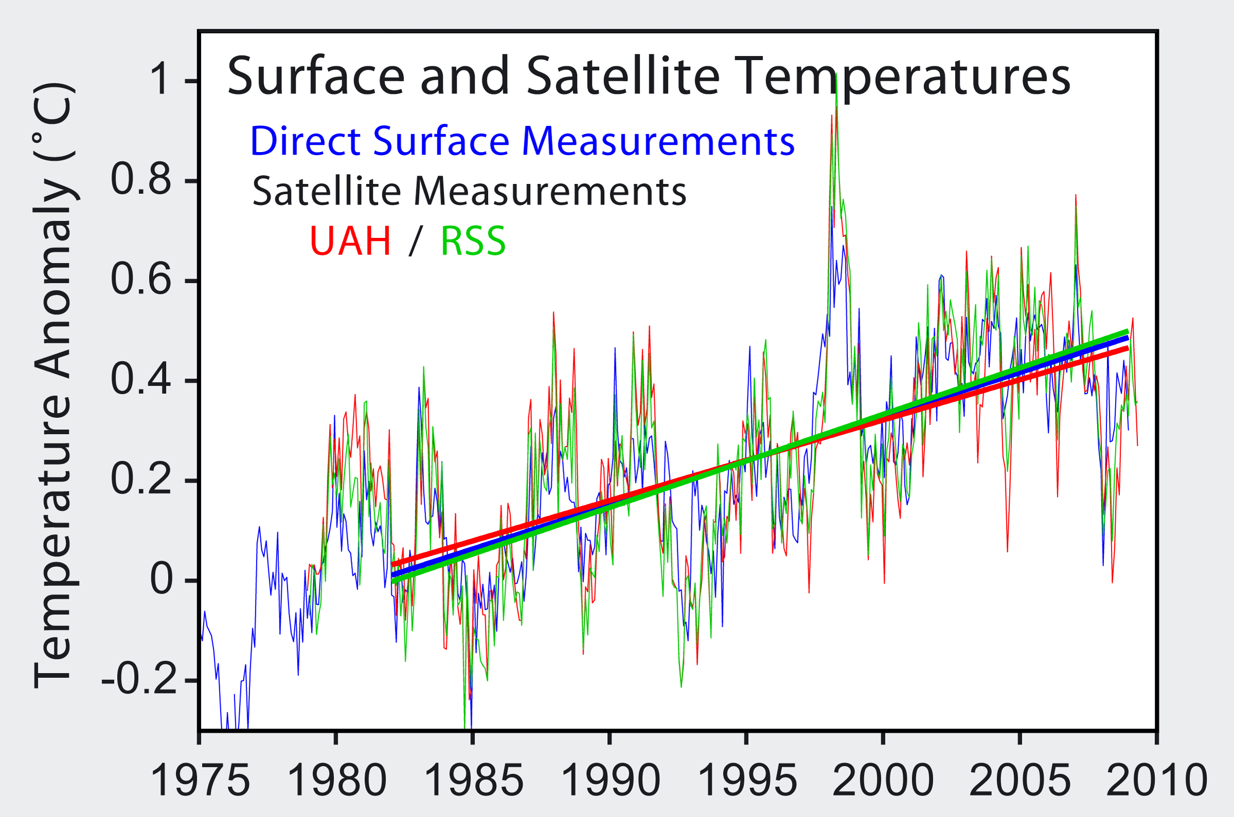Satellite_Temperatures