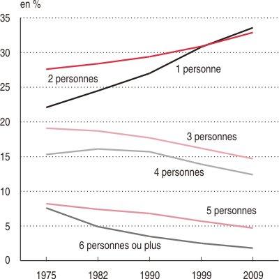 Evolution de la composition des ménages depuis 1975
