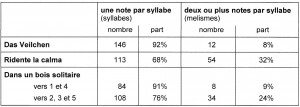 tab15_notes par syllabe